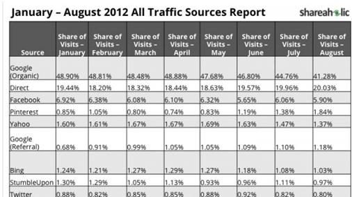 Google trae 10 veces más tráfico web que Facebook