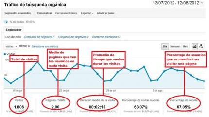 Google Analytics ofrece una serie de herramientas que te permitirán conocer cómo interactúan los usuarios en tu web