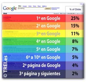 google ctr busquedas no marca